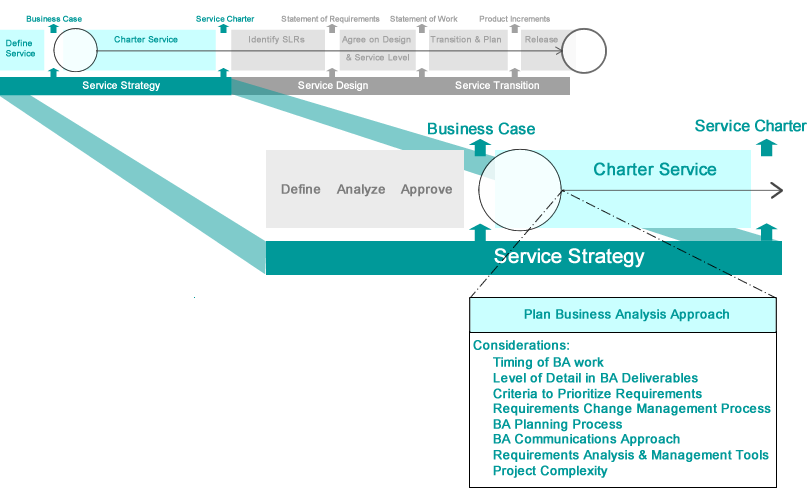Bringing business analysis best practices to itil service itil servicestrategybabokplanbaapproach accmission Gallery