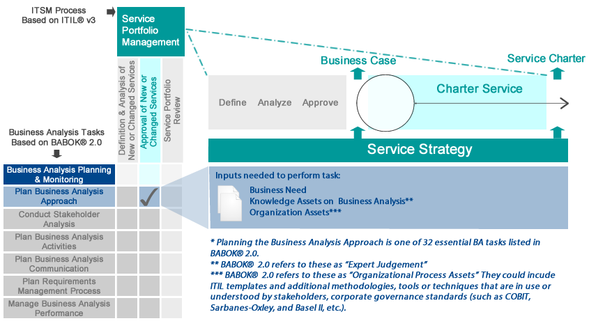 Bringing business analysis best practices to itil service itil servicestrategybabokplanbaapproachmapping wajeb Choice Image